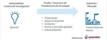 Los Fondos Especializados En Transferencia De Tecnología Financian Y Apoyan Las Spin-offs Hasta Que Alcanzan Un Desarrollo Que Les Hace Atractivas Para Otros Inversores