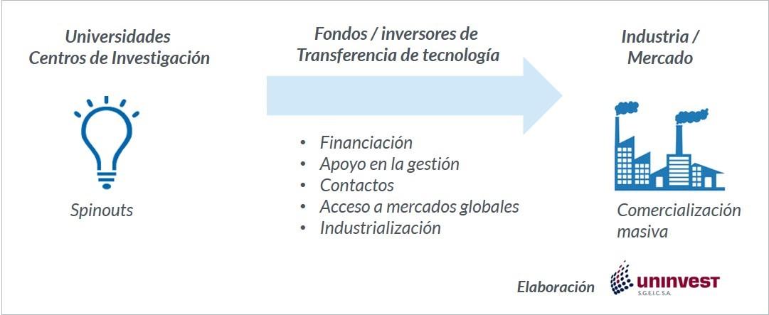 La Inversión En Transferencia De Tecnología Permite Capitalizar La Innovación